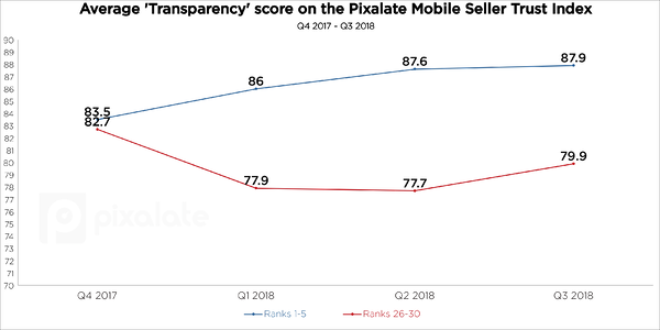 q3-2018-msti-transparency-mobile-app-programmatic-sellers