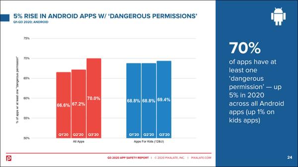 q3-2020-app-safety-dangerous-permission-trends