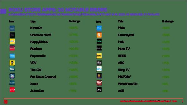 roku-app-risers-covid-programmatic-ad-transactions-pixalate