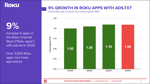 roku-apps-ctv-ads-txt-2020