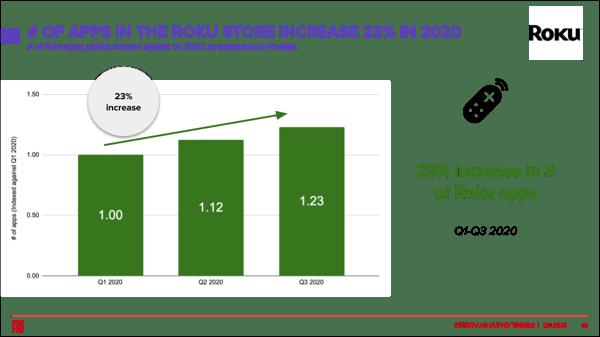 roku-apps-increase-2020