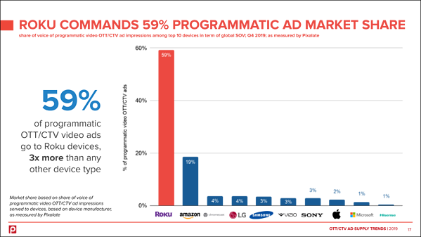 roku-devices-2019-programmatic-ott-ctv-ad-marketshare