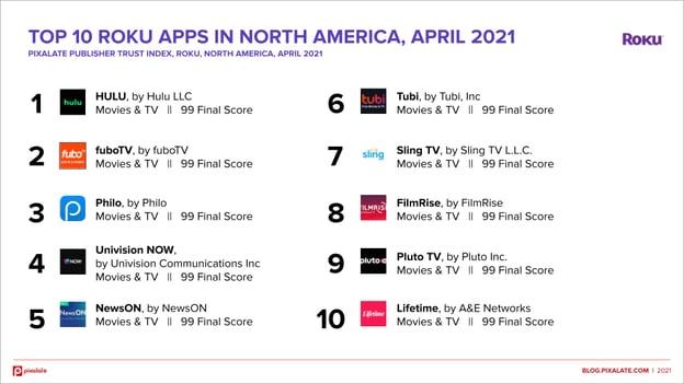 roku-top-10-april-2021-north-america