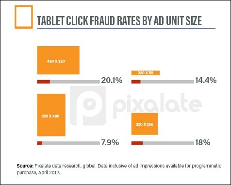 tablet-click-fraud-by-ad-unit-size-april.jpg