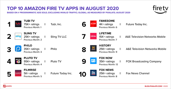 top-10-amazon-fire-tv-apps-august-2020-global