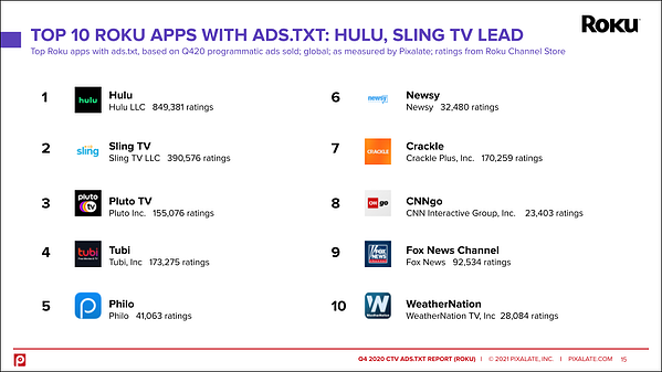 top-10-roku-apps-ads-txt