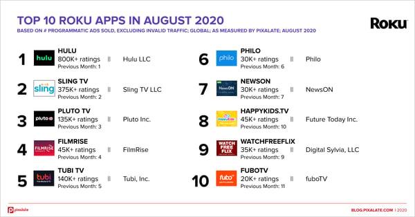 top-10-roku-apps-august-2020-global-3