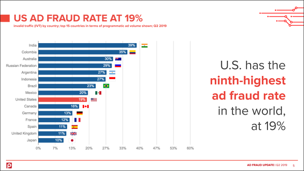 top-15-countries-ad-fraud-q2-2019