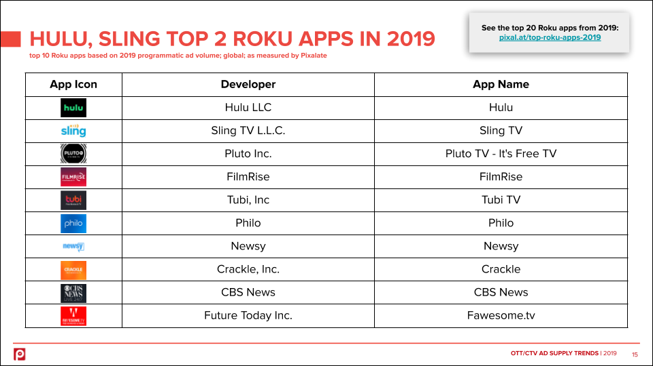 top-roku-apps-programmatic-sling-hulu-2019