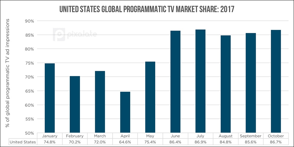 us-global-tv-ad-impressions-by-month.jpg
