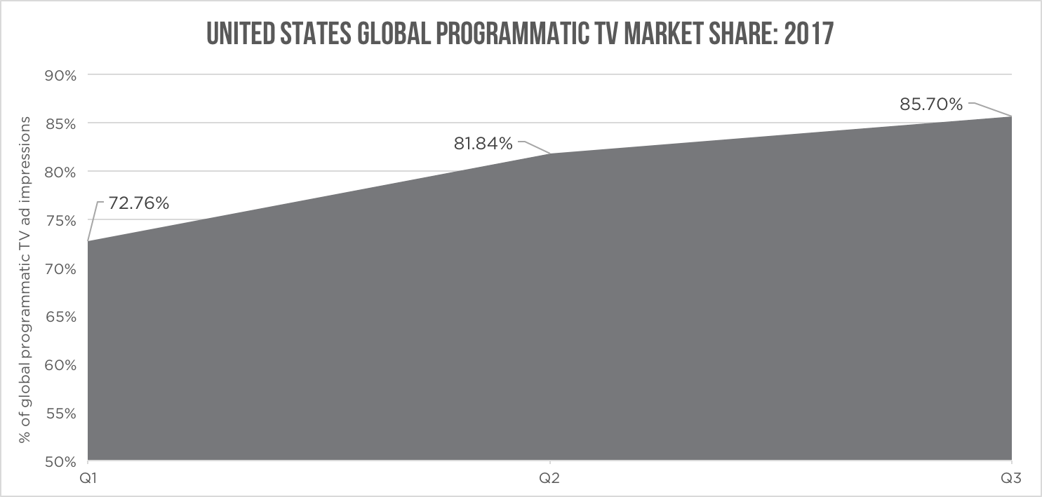 us-tv-market-share-by-quarter.png