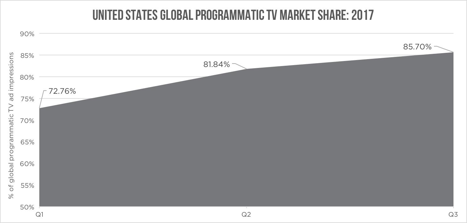 us-tv-market-share-by-quarter.png
