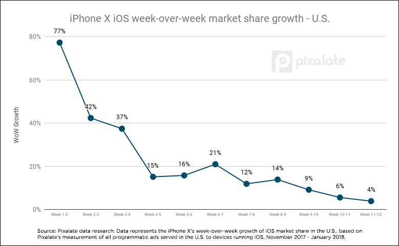 wow-market-share-growth-us.png