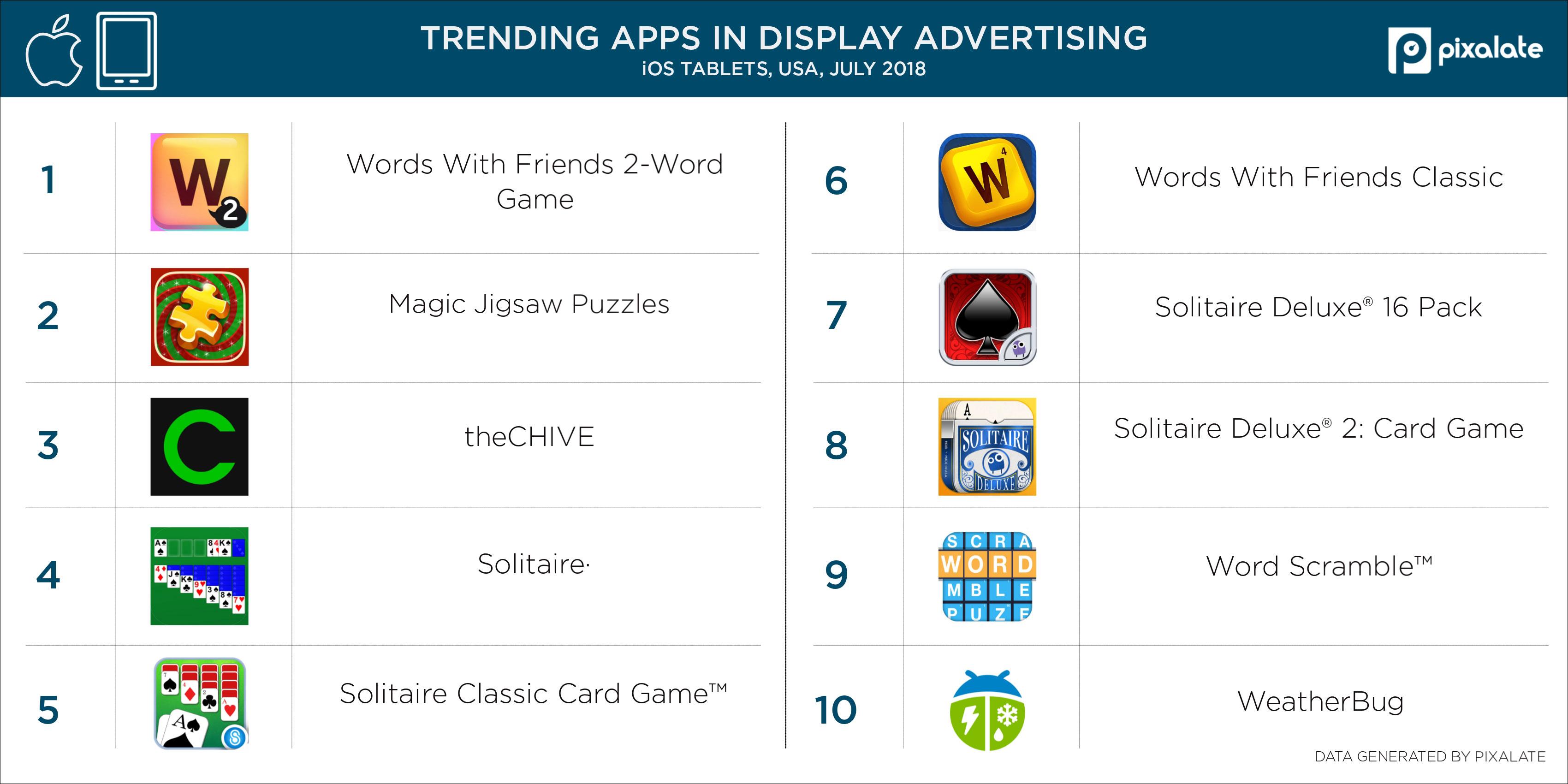 Display-iPad-tablet-top-apps-USA-(July-2018-data)-(1)