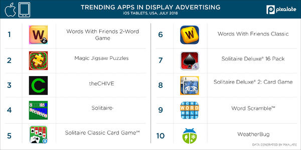 Mobile Advertising Trends: Top iPad Apps in July 2018