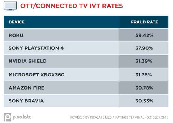 OTT fraud.png