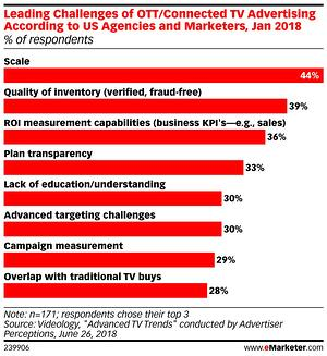 eMarketer_Leading_Challenges_of_OTT_Connected_TV_Advertising_According_to_US_Agencies_and_Marketers_..._239906 (1)