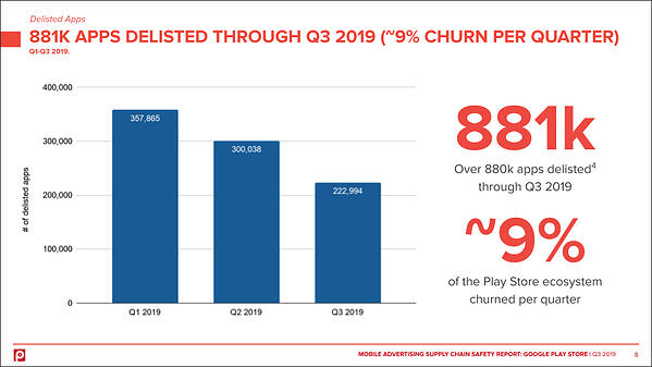google-play-store-apps-delisted-q3-2019-pixalate