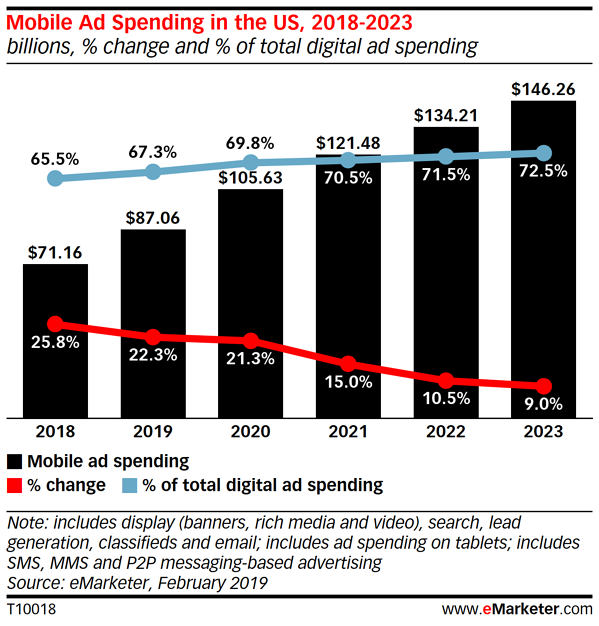 mobile ad spend US