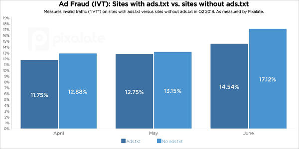 q2-2018-ads-txt-trends-ad-fraud-ivt