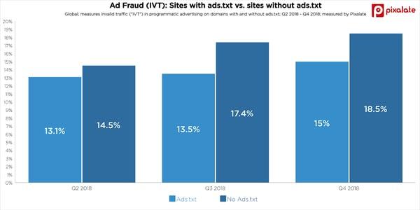 sites w ads.txt vs without