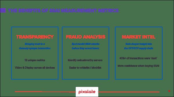 ssai-measurement-benefits