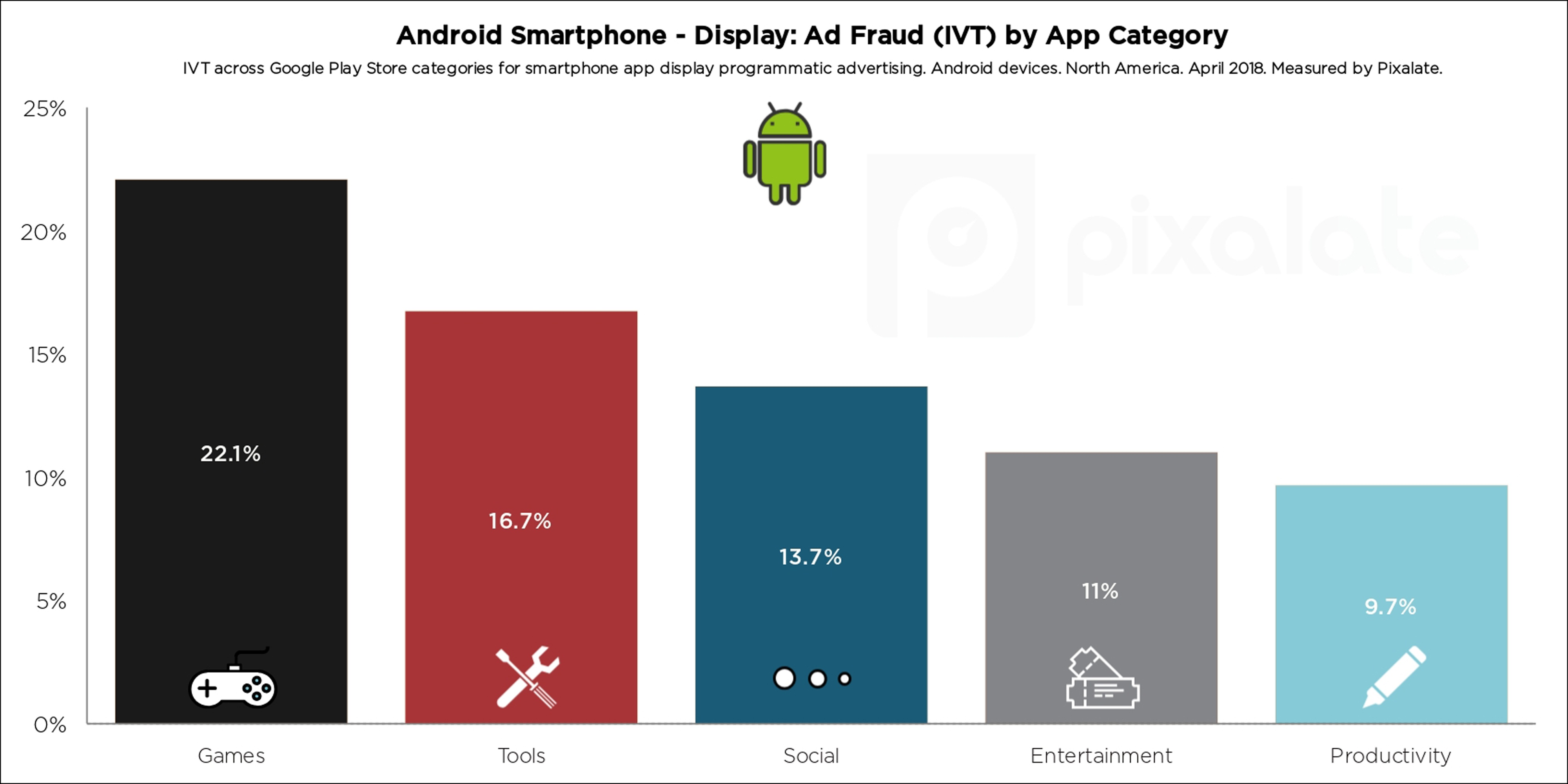 Android devices hit hard by mobile in-app ad fraud in Q2 2018