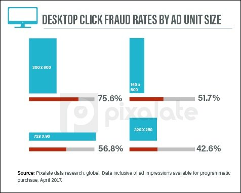 desktop-display-ad-fraud-rates-by-ad-unit-size-tablet-copy-2.jpg